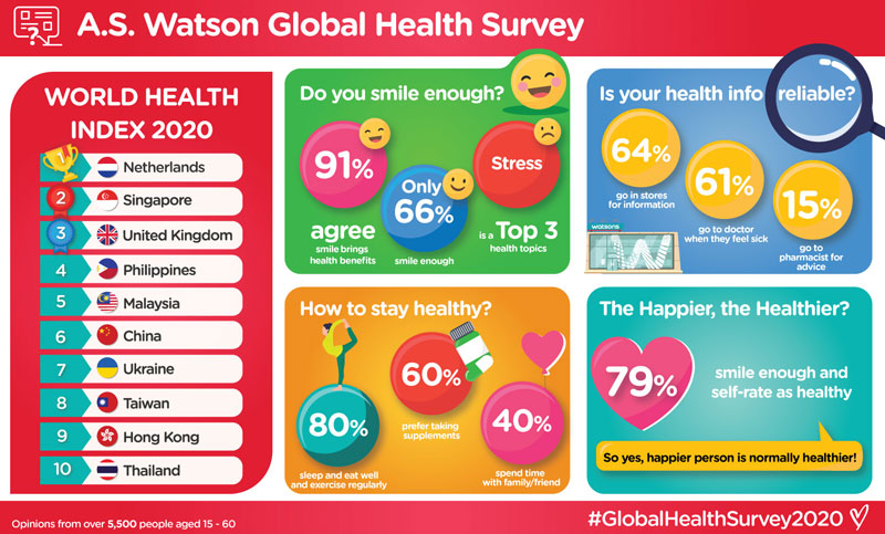 A.S. Watson's global health survey determines the relationship between health and happiness as well as other thoughts of consumers on staying healthy and getting credible health information.