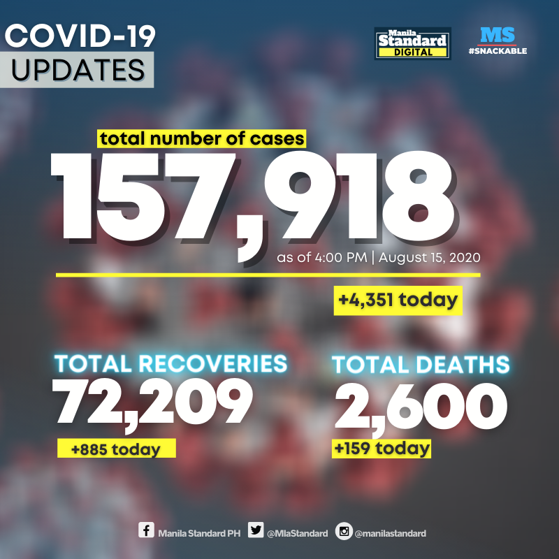 4,351 new infections push PH COVID-19 total near 158,000