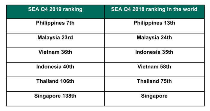Kaspersky Q4 report: PH tops SEA in web threats for two consecutive years; ranks 7th worldwide