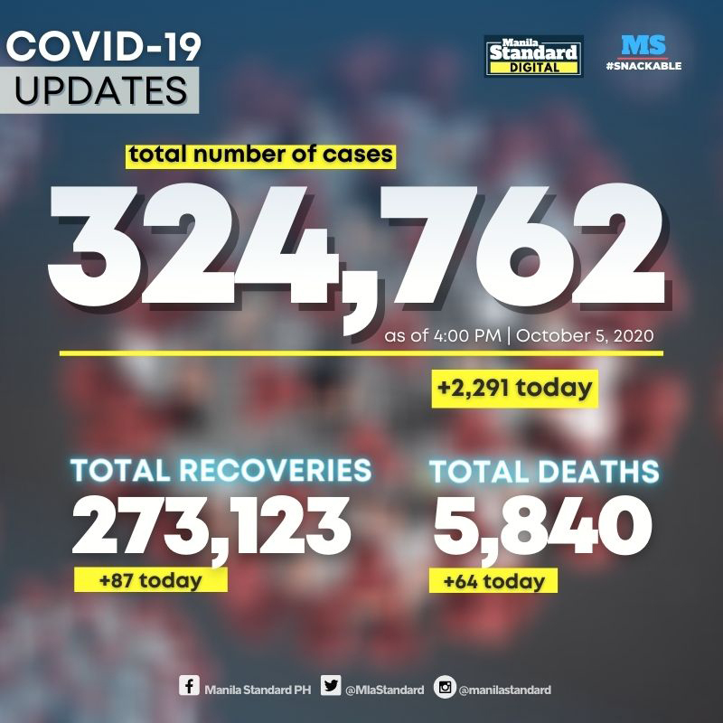 PH moves to 19th spot in world COVID tally, logs 324,762 cases