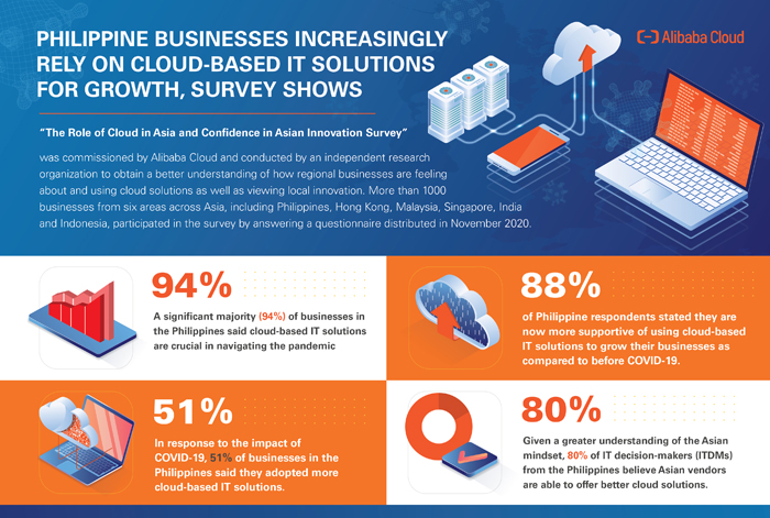 Philippine businesses increasingly rely on cloud-based IT solutions