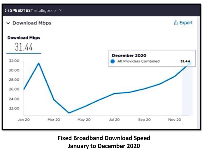 Over 10 million speed tests by Ookla reveal Internet downloads under Duterte admin to be 297% faster