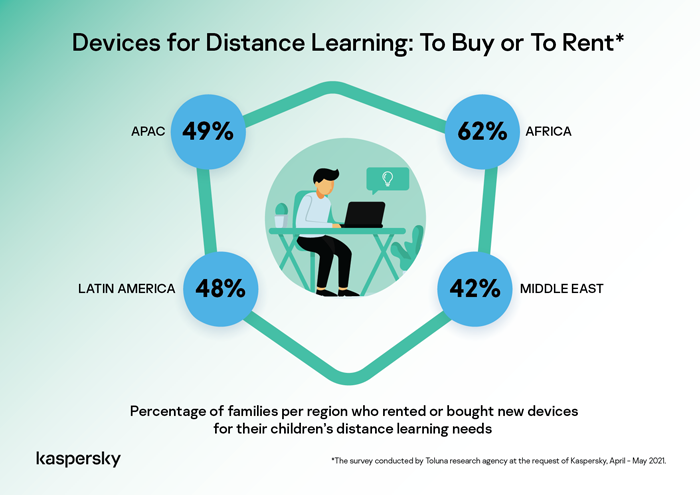 Kaspersky: 1 in 2 family in APAC bought or rented extra devices for remote learning