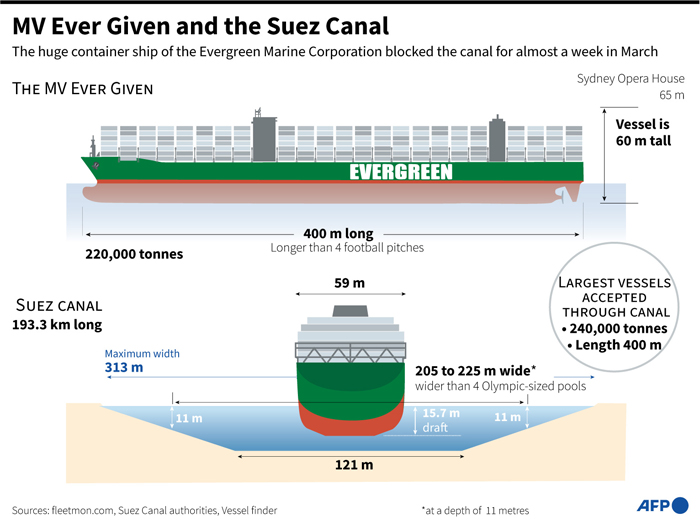 Ever Given finally arrives in Rotterdam four months after blocking Suez Canal
